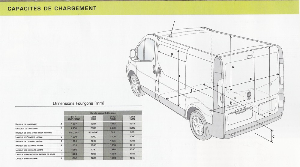 Renault Master 2.5 1982 Technical specifications ...